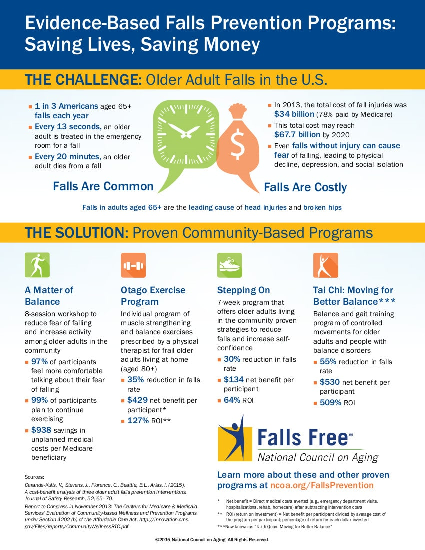 Falls Prevention Programs- Saving Lives, Saving Money NCOA Infographic